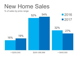 New-Home-Sales-STM-ENG